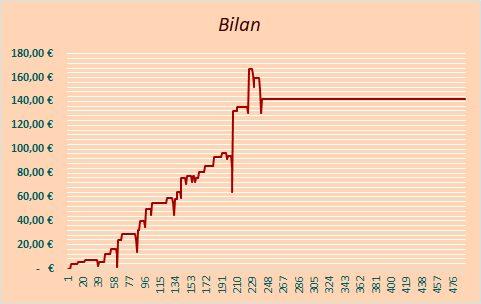 Bilan RSE Placé WE septembre
